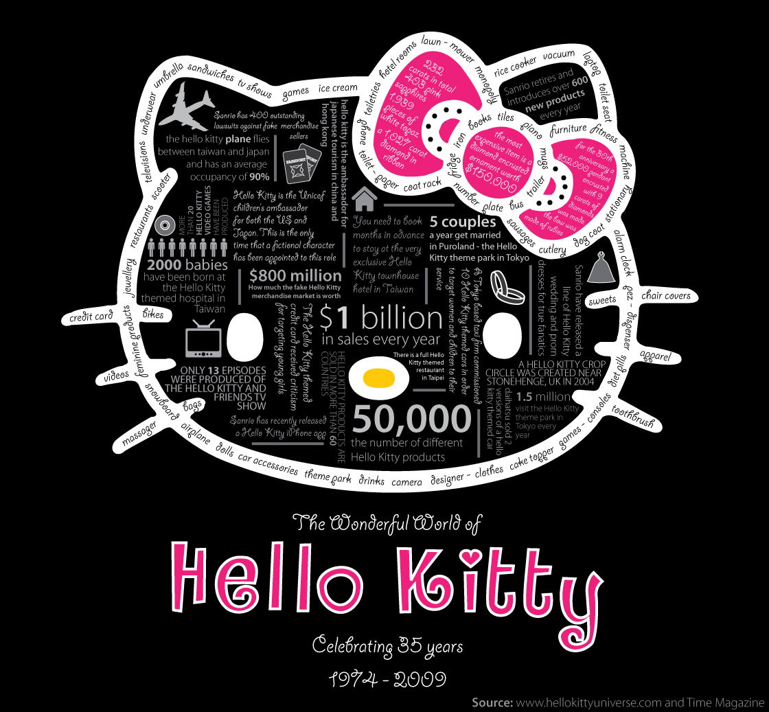 <b>Hello Kitty</b>: The Funny, The Weird, And The Horrifying